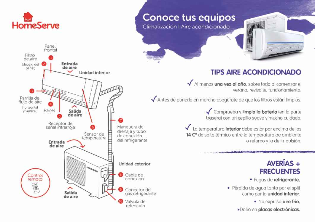 Soluciones A Los Problemas De Tu Aire Acondicionado Homeserve Blog