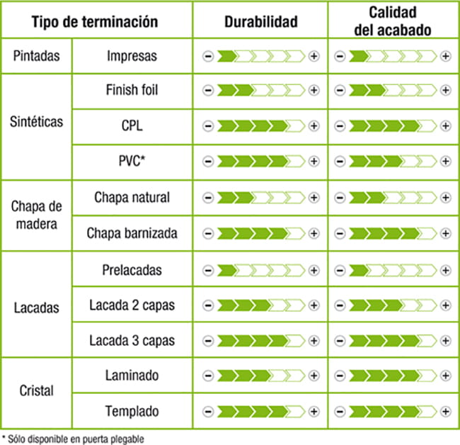 Qu tener en cuenta al elegir las puertas de casa for Medidas estandar de ventanas argentina